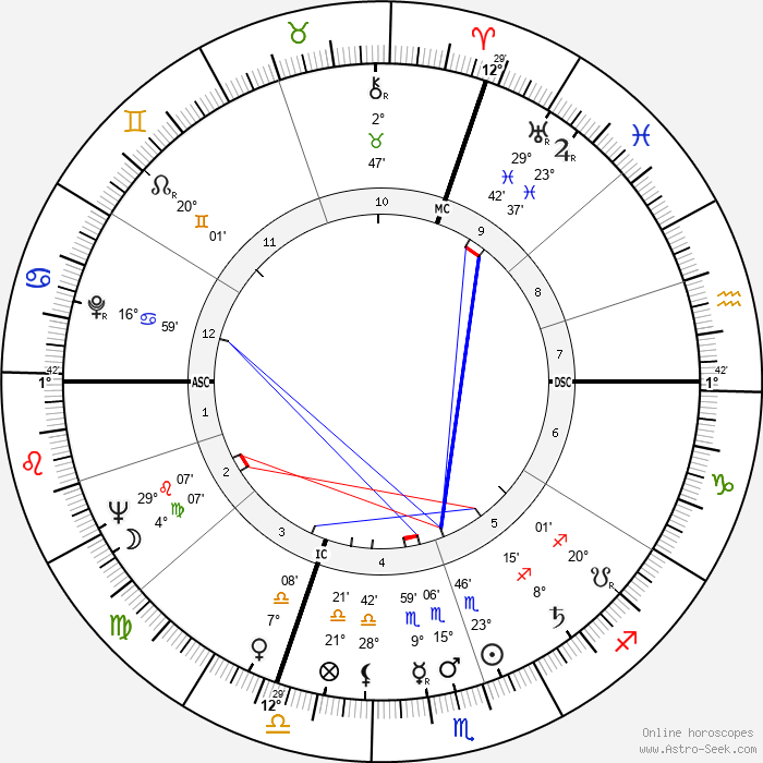 Barbara Payton - Birth horoscope chart