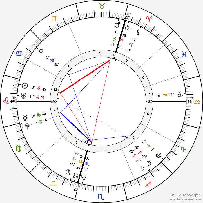 Barbara Rudnik - Birth horoscope chart