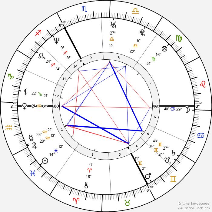 Barbara Schöneberger - Birth horoscope chart