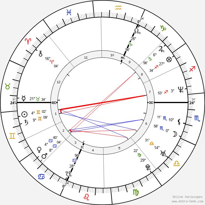 Barbara Schulz - Birth horoscope chart