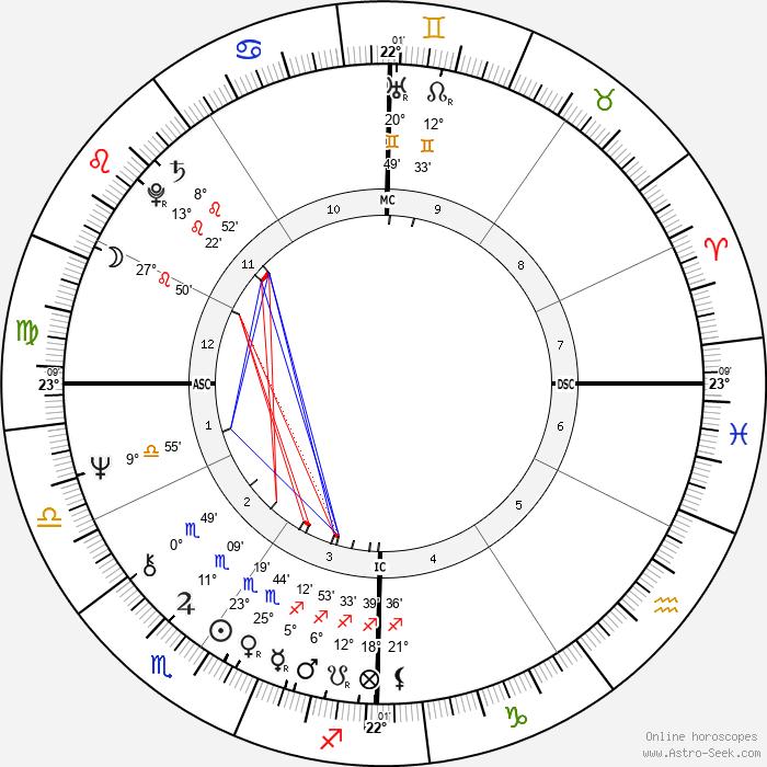 Barbara Smith - Birth horoscope chart