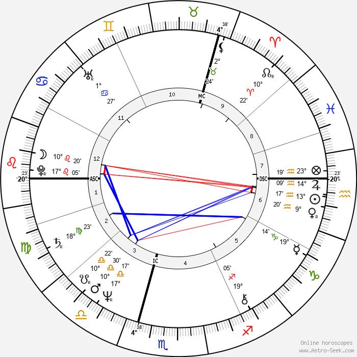 Barbara Sukowa - Birth horoscope chart