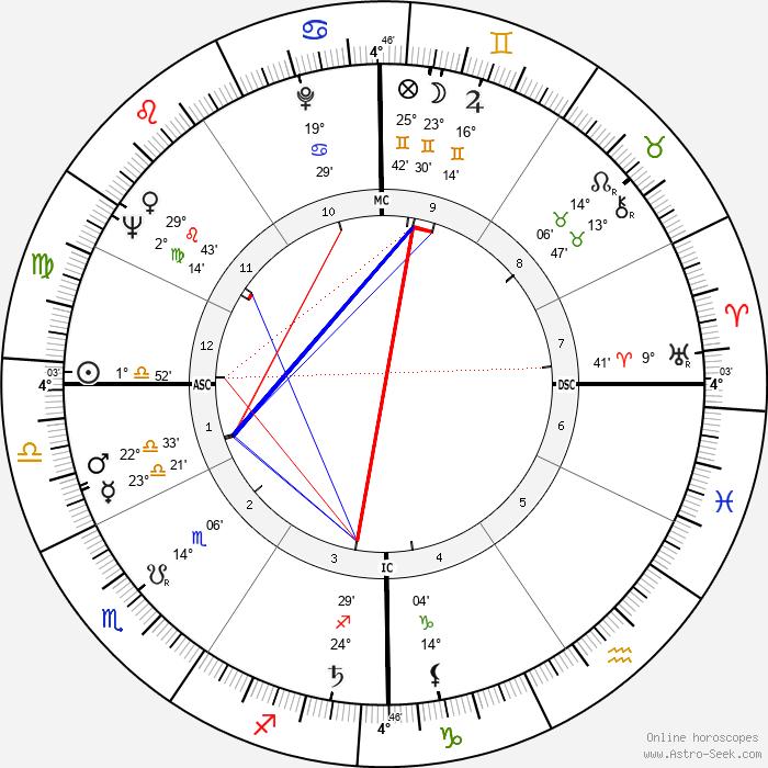 Barbara Walters - Birth horoscope chart