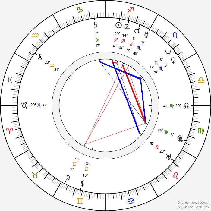 Bára Štěpánová - Birth horoscope chart