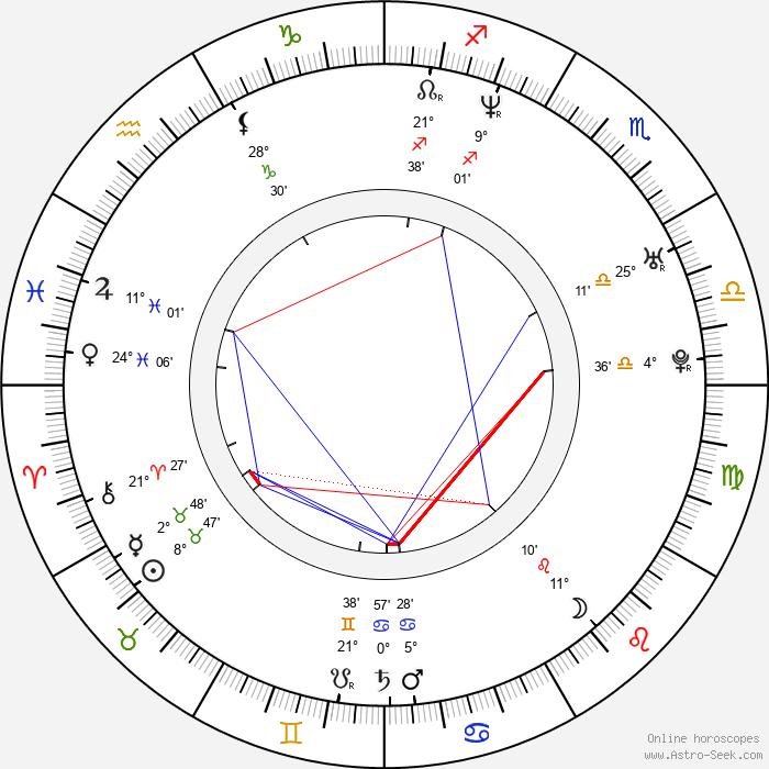 Barbora Bobuľová - Birth horoscope chart