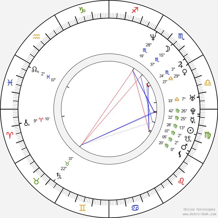 Barbora Kodetová - Birth horoscope chart