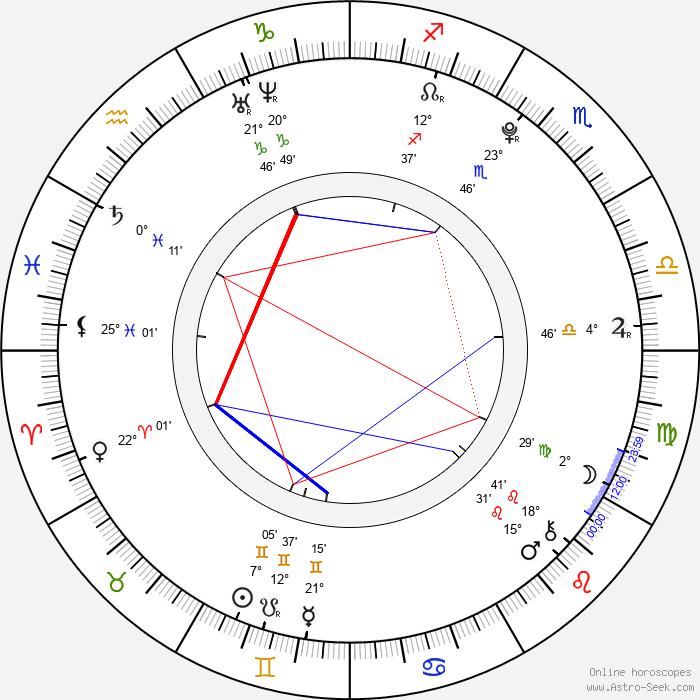 Barbora Kortusová - Birth horoscope chart