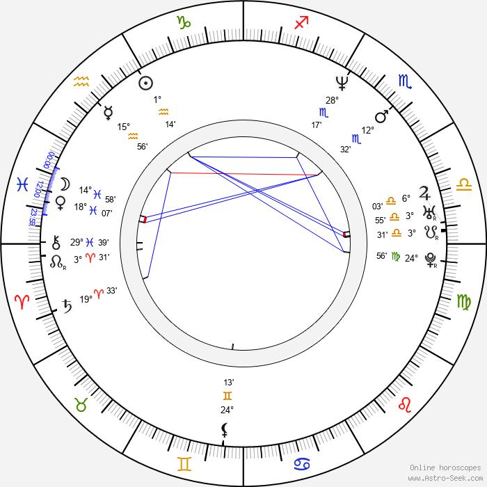 Barbora Lukešová - Birth horoscope chart
