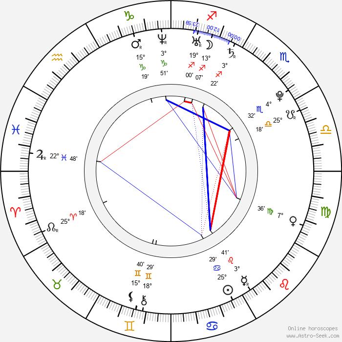 Barbora Mottlová - Birth horoscope chart