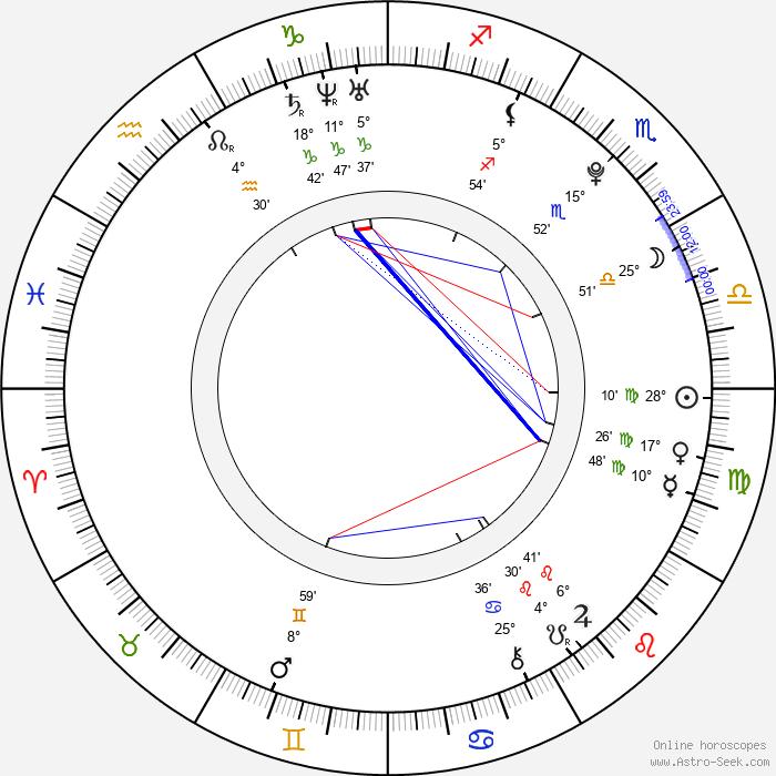 Barbora Mudrová - Birth horoscope chart