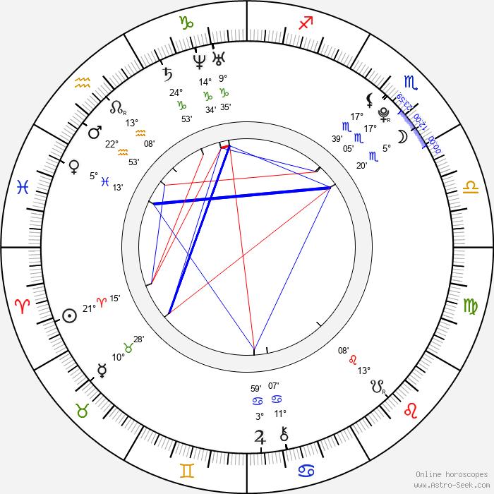 Barbora Žilecká - Birth horoscope chart