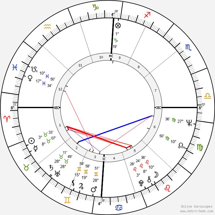 Barbra Streisand - Birth horoscope chart