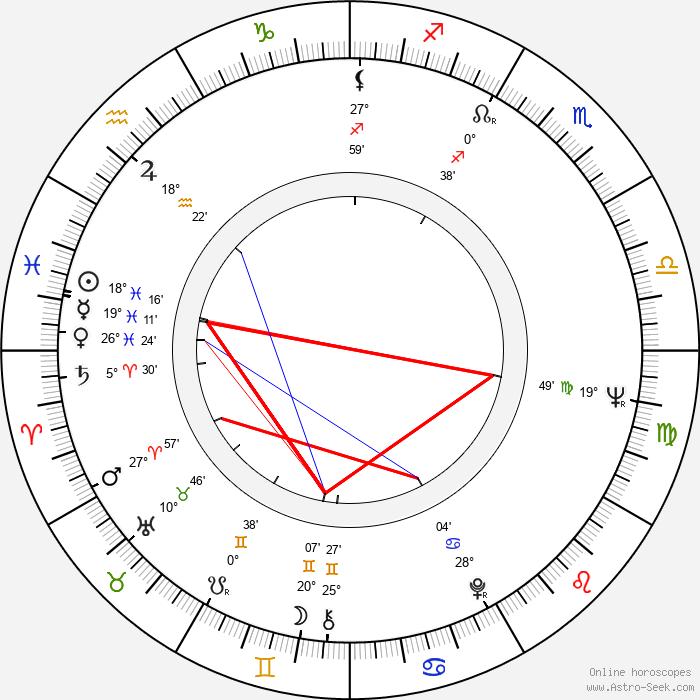 Barbro Svensson - Birth horoscope chart