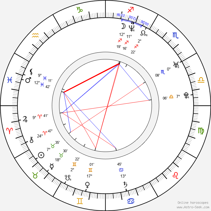 Barby Kelly - Birth horoscope chart