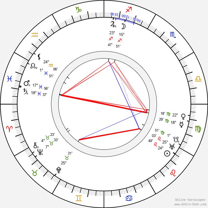 Barney Bernard - Birth horoscope chart