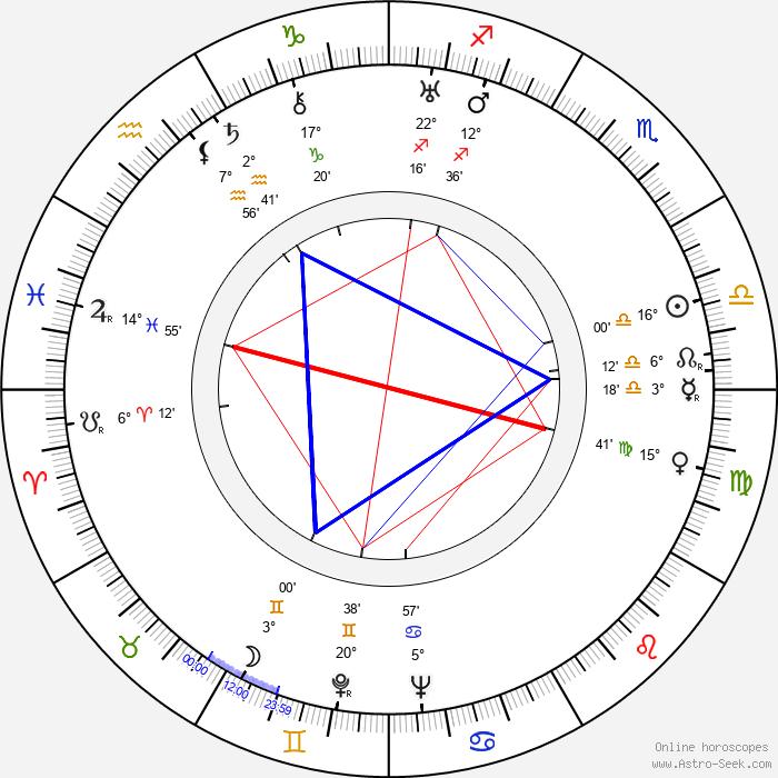 Barney Dean - Birth horoscope chart
