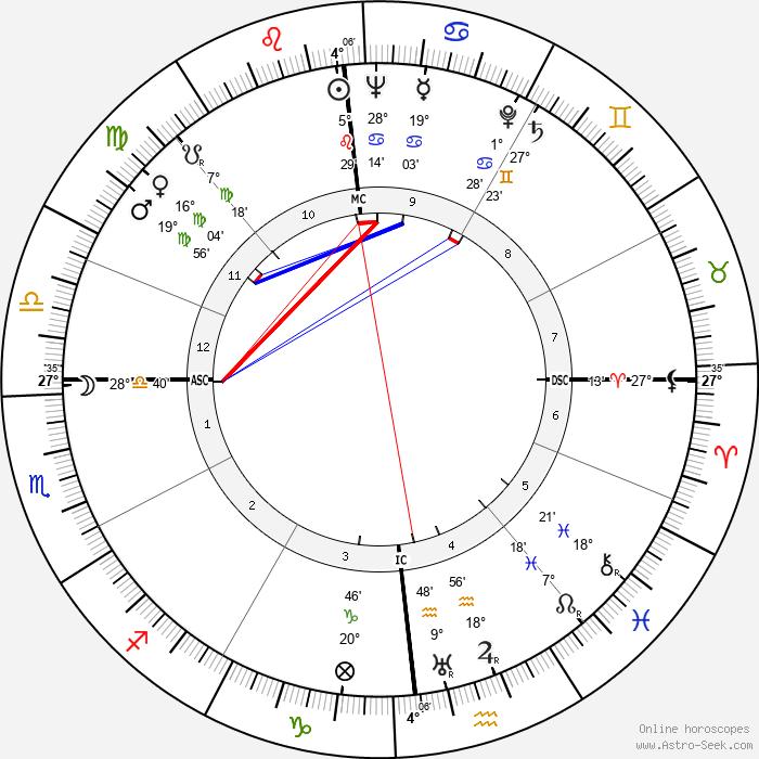 Baron Marcel Bich - Birth horoscope chart