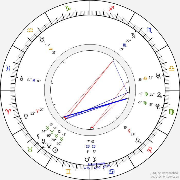Baron Munchausen - Birth horoscope chart