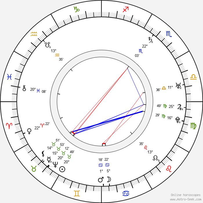Baron Munchausen - Birth horoscope chart