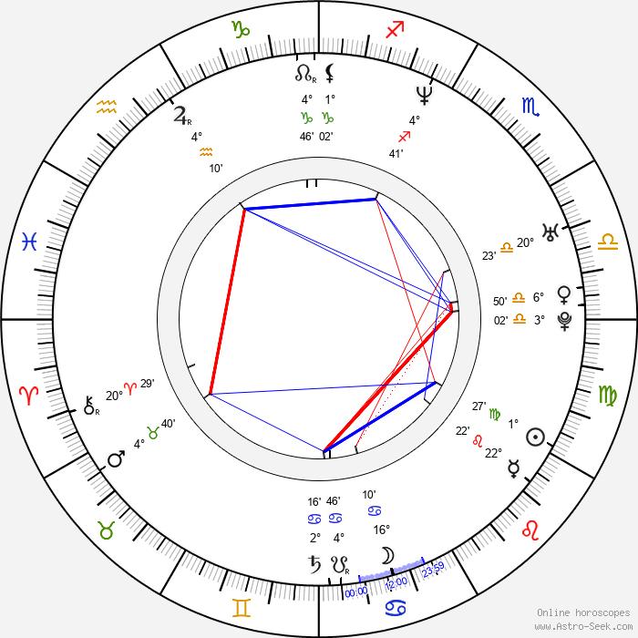 Barret Oliver - Birth horoscope chart