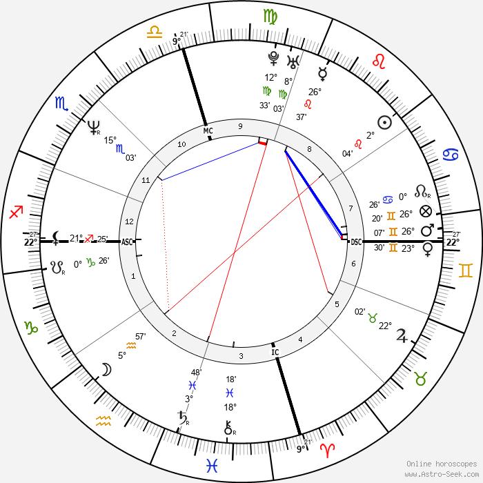 Barry Bonds - Birth horoscope chart