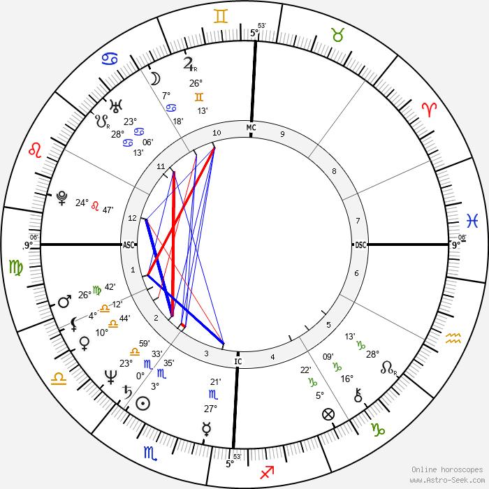 Barry Bonnell - Birth horoscope chart
