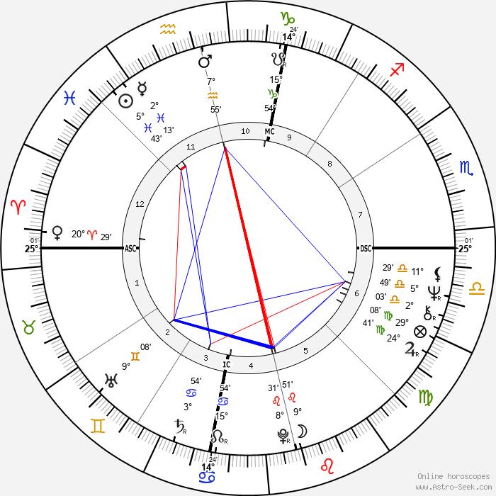 Barry Bostwick - Birth horoscope chart