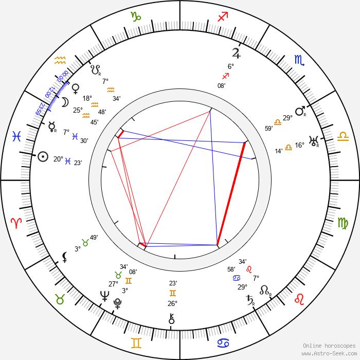 Barry Fitzgerald - Birth horoscope chart