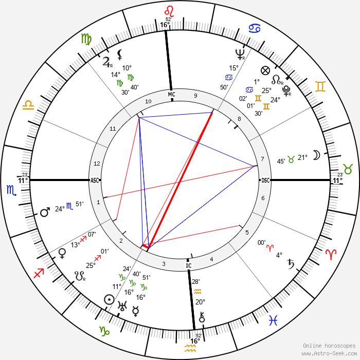 Barry Goldwater - Birth horoscope chart