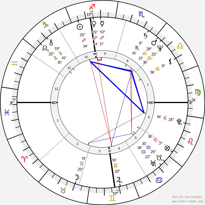 Barry Livingston - Birth horoscope chart