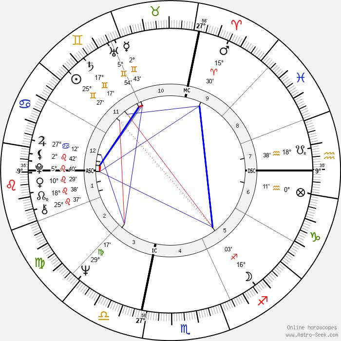 Barry Manilow - Birth horoscope chart
