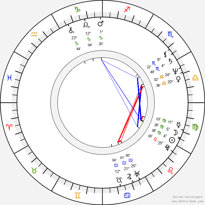 Barry Wiggins - Birth horoscope chart