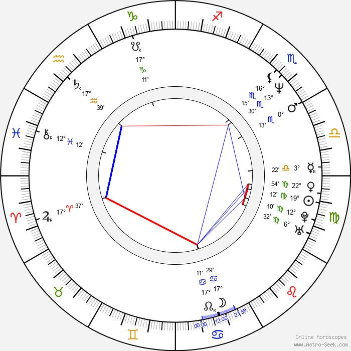 Bart Hansard - Birth horoscope chart