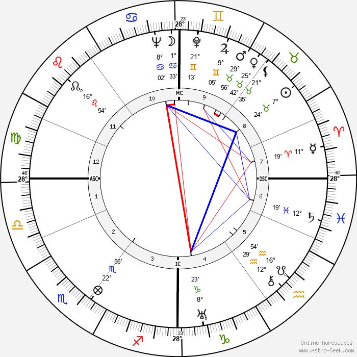 Bart Jan Bok - Birth horoscope chart