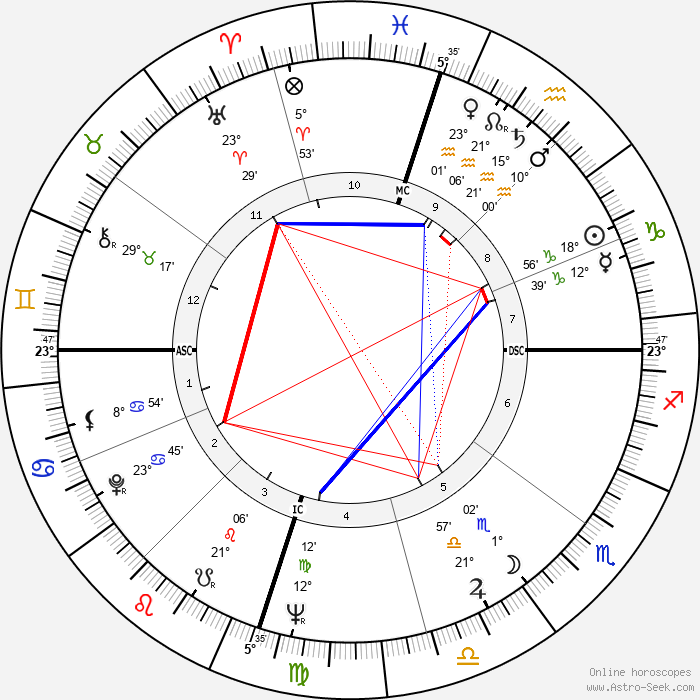 Bart Starr - Birth horoscope chart