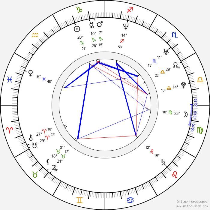 Bart the Bear - Birth horoscope chart