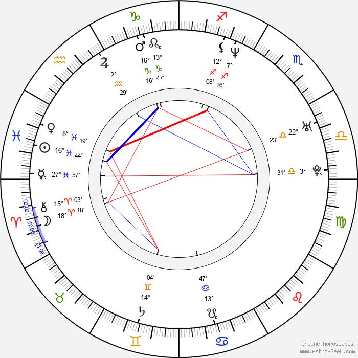 Bartlomiej Swiderski - Birth horoscope chart