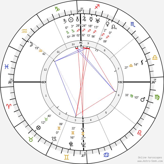 Barton MacLane - Birth horoscope chart