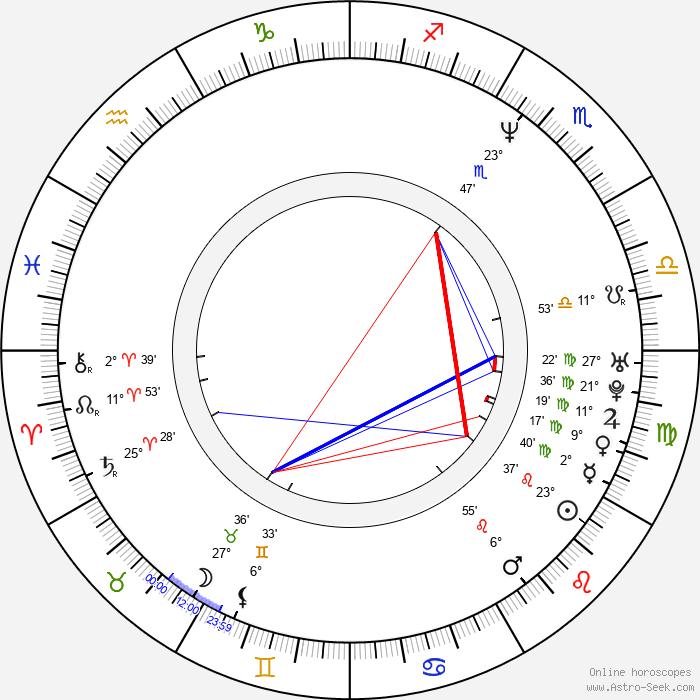 Bartosz Brzeskot - Birth horoscope chart