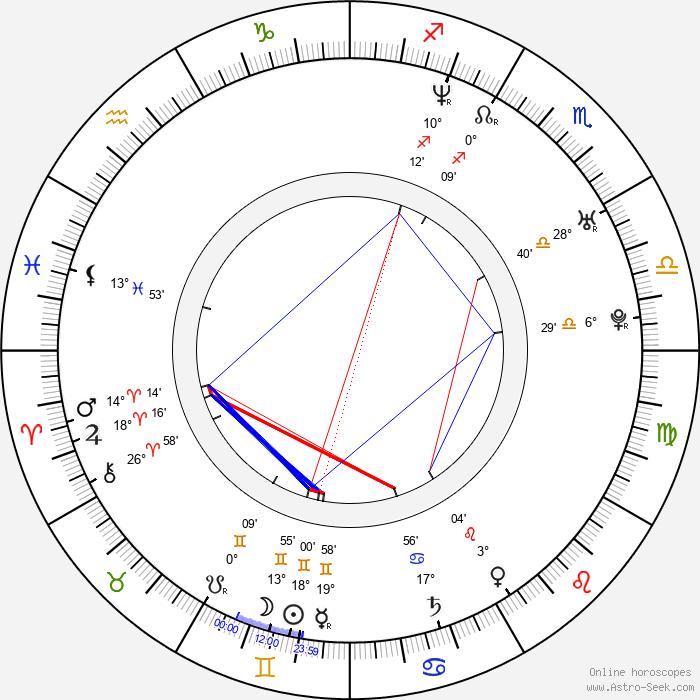 Bartosz Zukowski - Birth horoscope chart