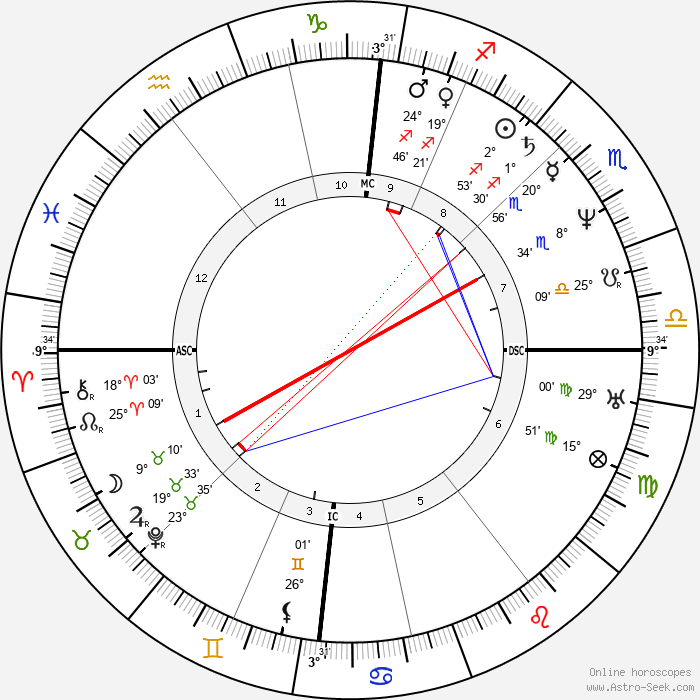 Baruch Spinoza - Birth horoscope chart