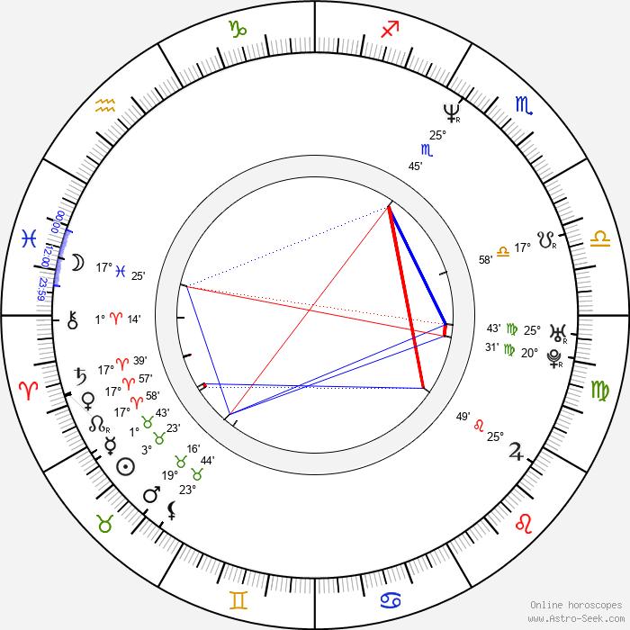 Bas Haring - Birth horoscope chart