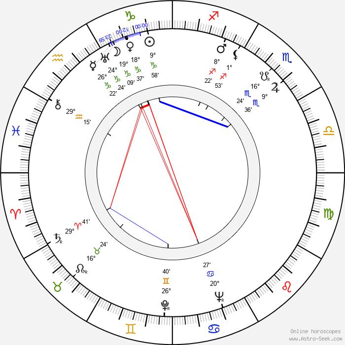 Basil Dearden - Birth horoscope chart