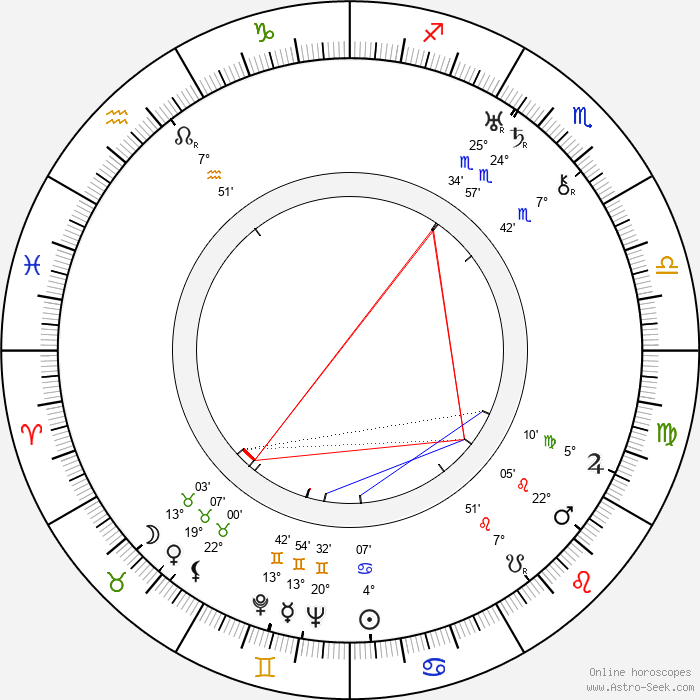 Basil Radford - Birth horoscope chart