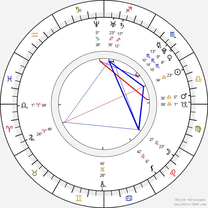 Bea Alonzo - Birth horoscope chart