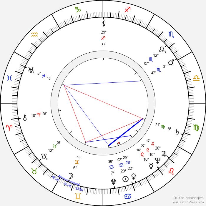 Beah Richards - Birth horoscope chart