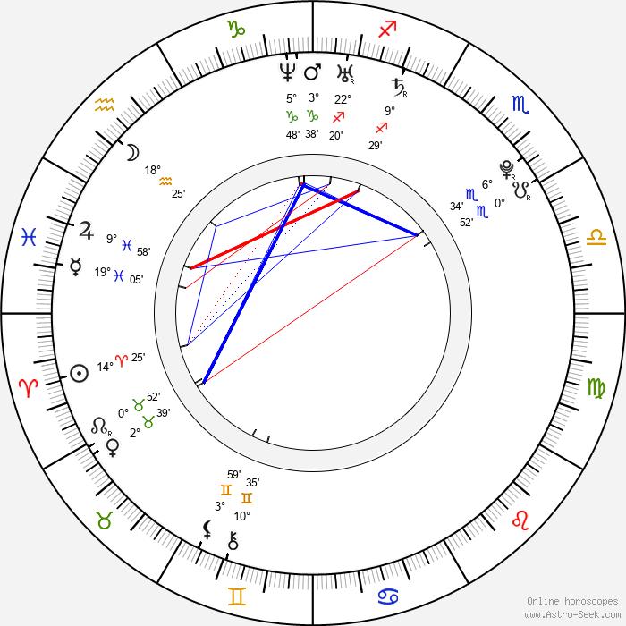 Beáta Bocková - Birth horoscope chart