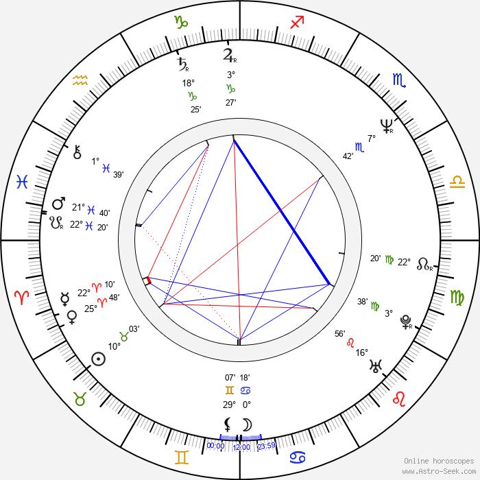 Beata Poźniak Daniels - Birth horoscope chart
