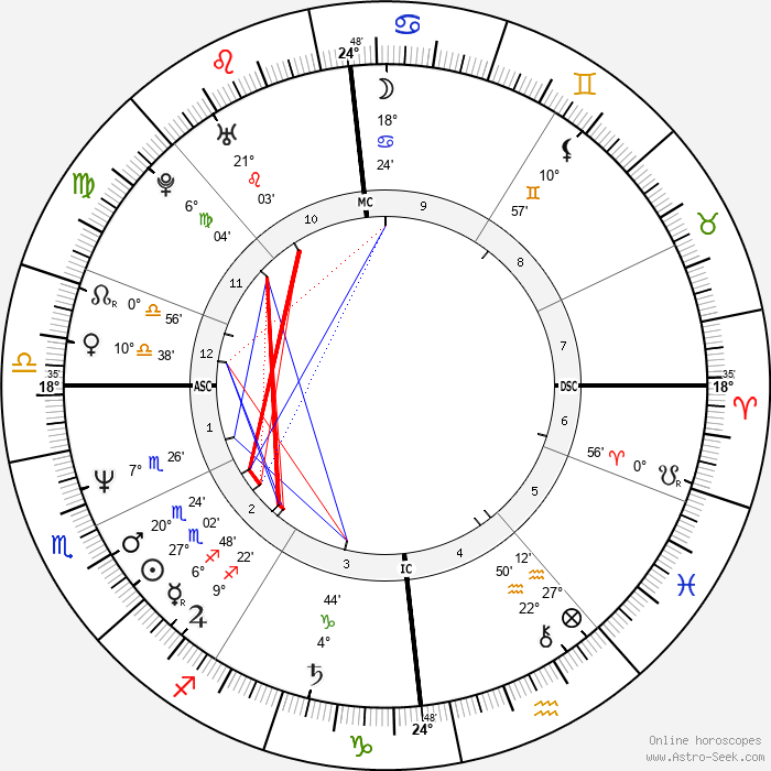 Beate Metz - Birth horoscope chart