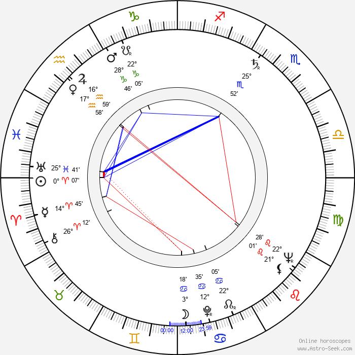 Beatriz Aguirre - Birth horoscope chart